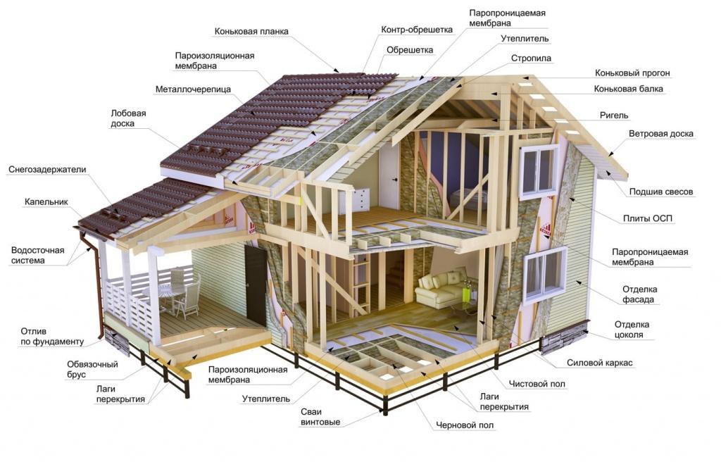построить каркасный дом в кредит